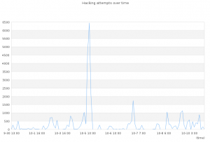 The hacking attempts graph on 2014-10-11 21:46:09
